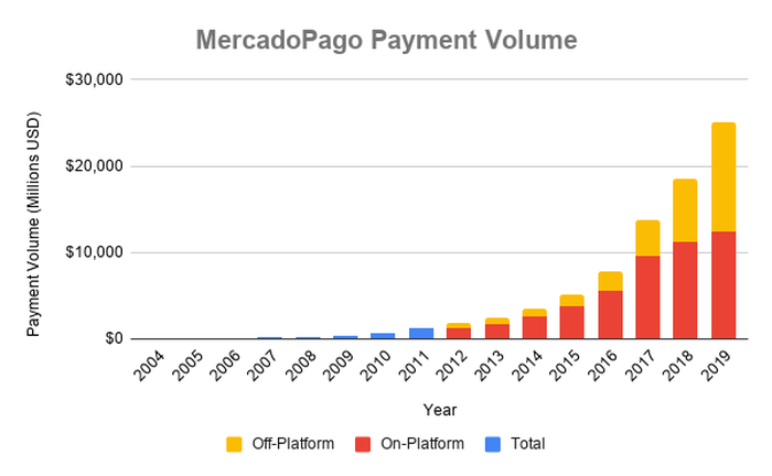 Chart showing payment volume by type using Mercado Pago over time