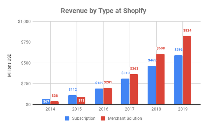 Chart showing revenue by type at Shopify over time.