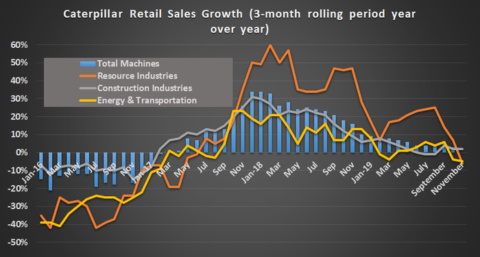 Caterpillar retail sales chart