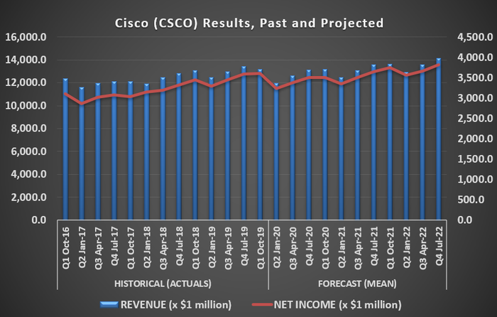 Graphic of Cisco revenue and income, past and projected.
