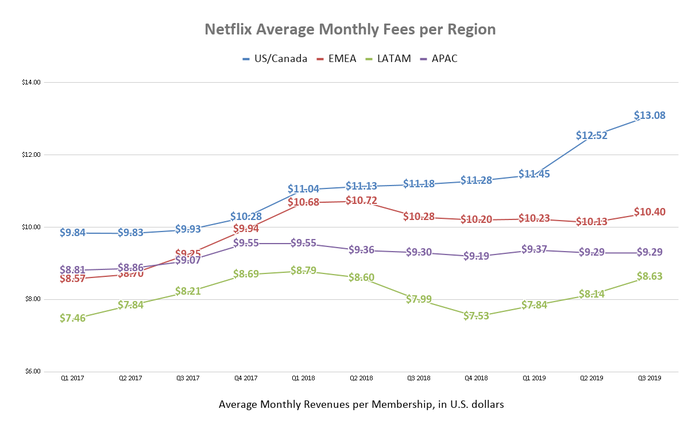 3 years of regional average subscription prices data for Netflix in the form of a simple line chart.