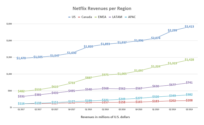 3 years of regional revenue data for Netflix in the form of a simple line chart.