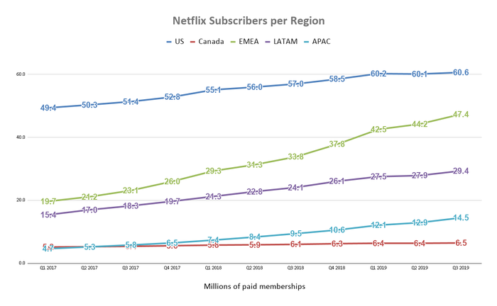3 years of regional subscriber counts for Netflix in the form of a simple line chart.