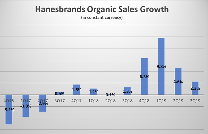Bar graphic showing organic sales moving from negative to positive.