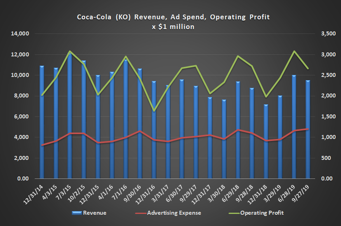 Graphc of Coca-Cola revenue, advertising and operating profit trend