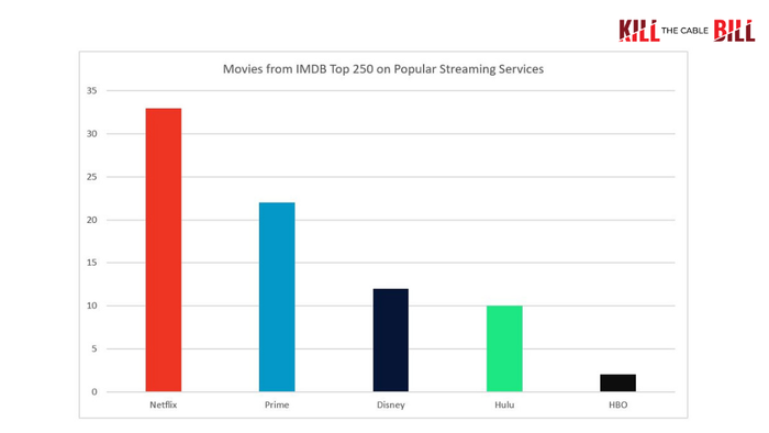 A graph showing the number of top movies shown be each popular streaming service.