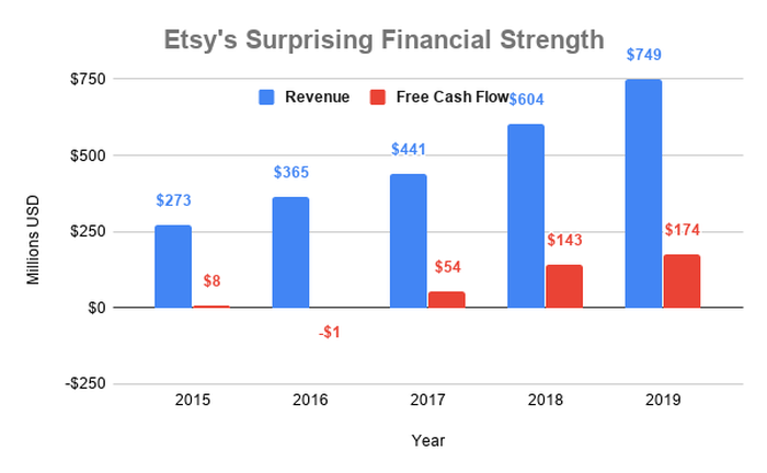 Chart showing revenue and free cash flow at Etsy over time