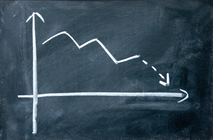 A declining stock chart illustrated in white chalk on a chalkboard.