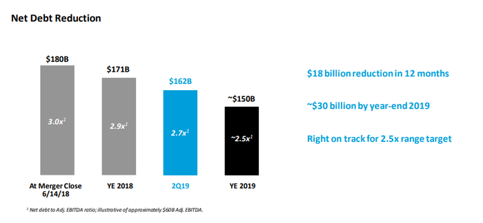 AT&T has trimmed $18 billion in debt in 12 months.