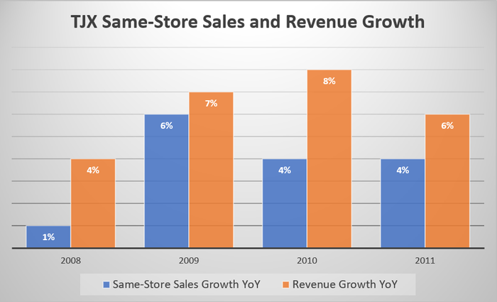 A bar graph showing TJX's same-store sales climbing 1% in 2008, 6% in 2009, 4% in 2010, and 4% in 2011 -- with total revenue up 4%, 7%, 8%, and 6%, respectively, across the corresponding periods.
