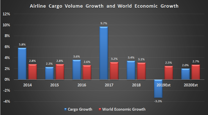 Airline Cargo volume growth and economic growth
