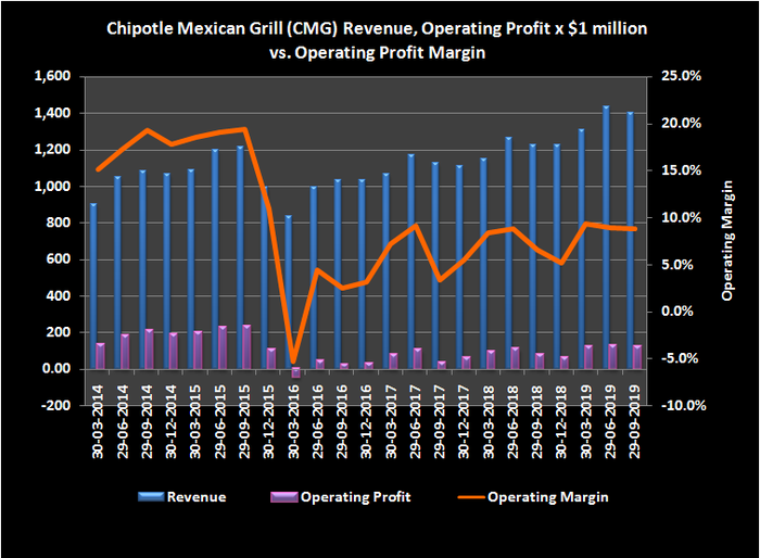 Graphic of Chipotle operating profit margins