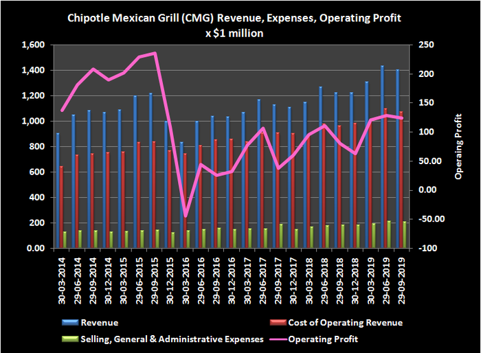 Graphic of Chipotle revenue, expenses and operating profits