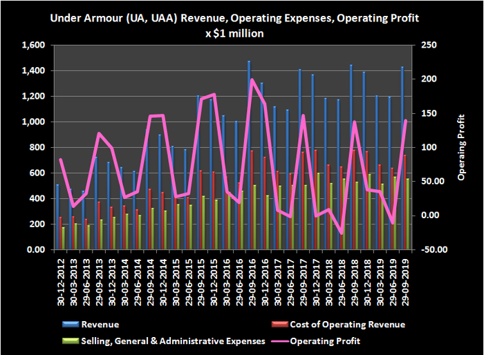 Graphic of Under Armour revenue, expense and operating profit history