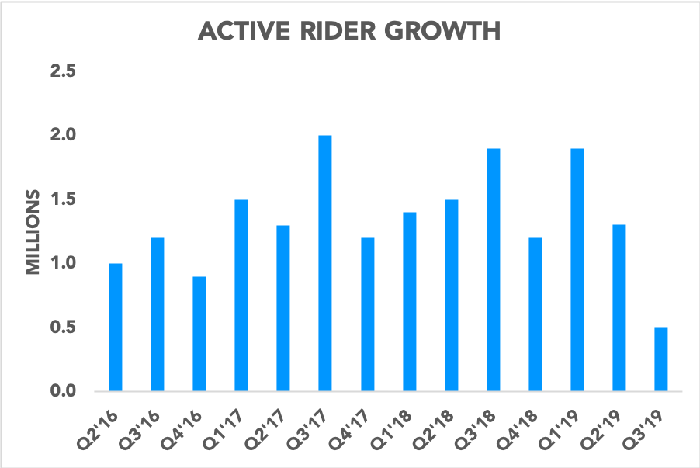 Chart showing Active Rider growth each quarter