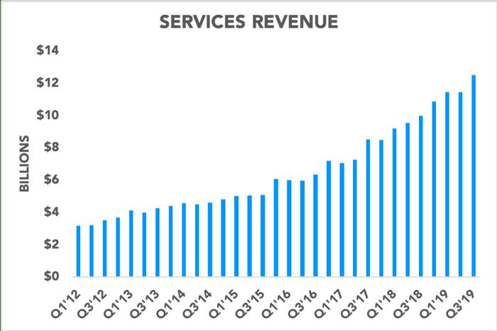 Chart showing Apple's quarterly services revenue