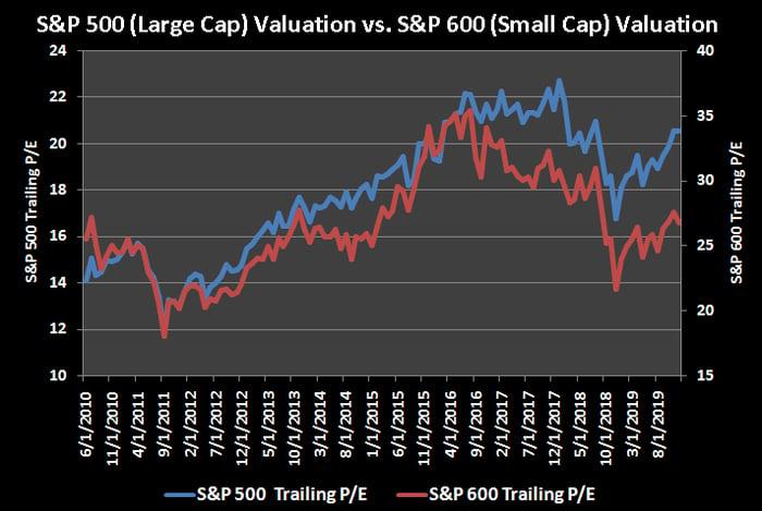 Comparison of S&P 500 trailing P/E to S&P 600 trailing P/E, historical