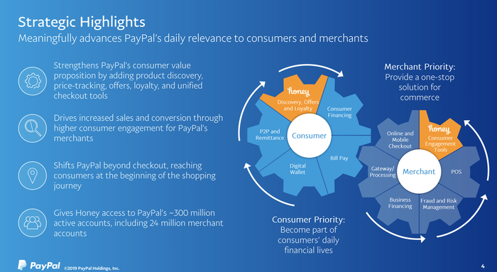 Slide from PayPal Honey Acquisition Presentation