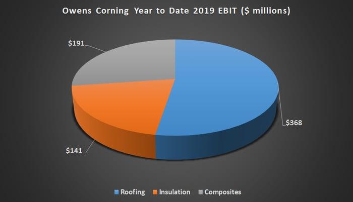 Owens Cornng earnings in 2019.
