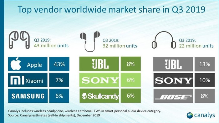 Infographic showing the top vendors in each category