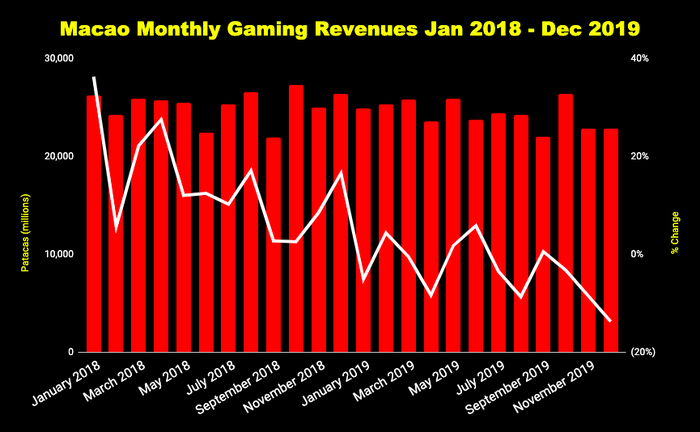 Chart of monthly gross gaming revenue in Macao