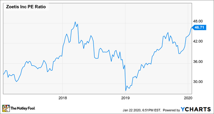 Graph of Zoetis 3-year P/E