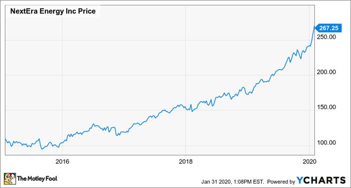NextEra Energy 5-year price chart.