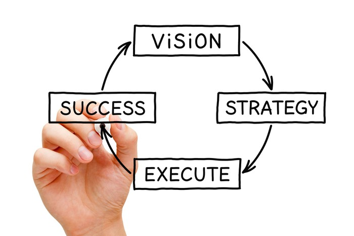 Graphic of business planning circular loop, mentioning strategy, execute, success, and vision, being written by hand with marker.