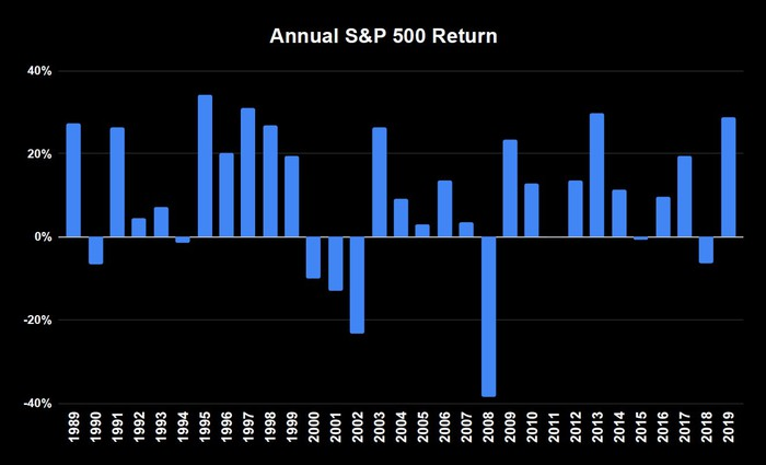 Bar graph of the annual returns for the S&P 500, eight years are negative returns.