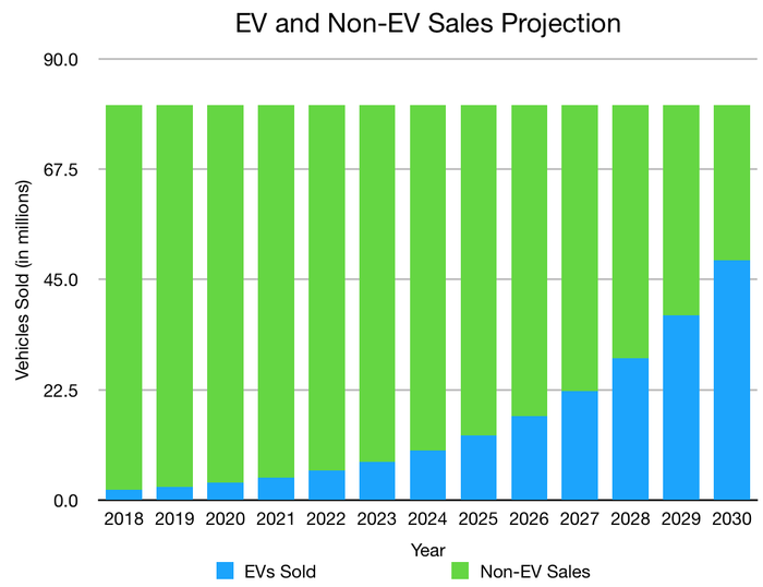 Projection of EV and non-EV sales thru 2030.