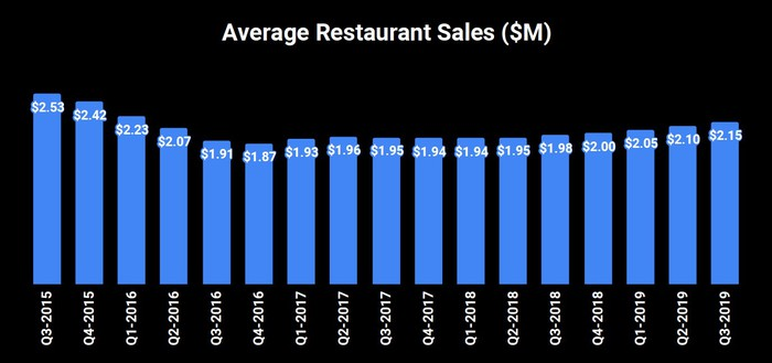 Bar chart of average restaurant sales. They start in Q3 2015 at $2.53 million, drop for the next five quarters to $1.87 million in Q4 2016, then slowly rise to $2.15 million in Q3 2019.