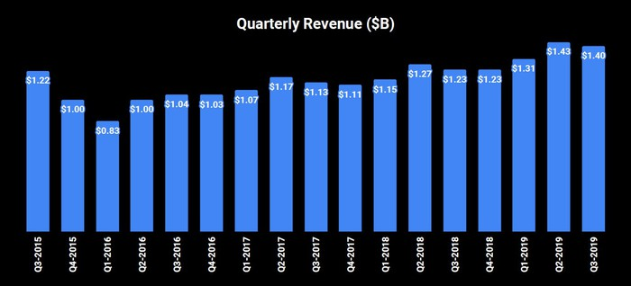 Bar chart of quarterly revenue. It starts in Q3 2015 at $1.22 billion, drops to $0.83 billion in Q1 2016, then rises gradually to $1.40 billion in Q3 2019.