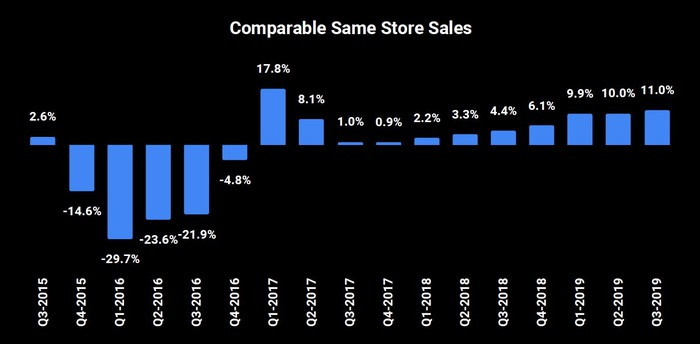 Bar chart showing comparable same-store sales. They start at Q3 2015 at 2.6%, then drop into negative territory for five quarters, bump up in Q1 and Q2 2017 against some easy comps, then start a slow and steady ascent from 1% in Q3 2017 to 11% in Q3 2019.