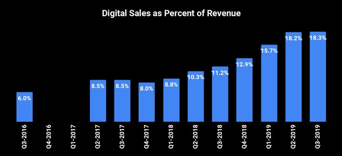 Bar chart of digital sales as percentage of revenue. They start at 6.0% in Q3 2016 and rise to 18.3% in Q3 2019