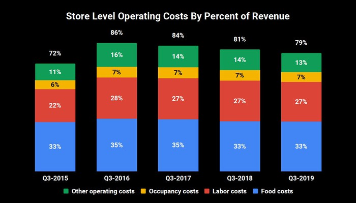 Stacked bar chart of store-level operating costs as percentage of revenue. Q3 2015 shows 33% for food costs, 22% for labor costs, 6% for occupancy costs, and 11% for other, totaling 72%. Costs increased to 86% in Q3 2016, then gradually declined to 79% in Q3 2019.