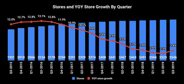 Combination bar and line graph. Bars show the number of stores, starting at 1931 in Q3 2015 and rising to 2546 in Q3 2019. The line graph shows year-over-year store growth over the same period; it starts at 12% in Q3 2015, rises to 13.1% in Q2 2016, then decreases to 2.3% in Q2 2019 and bumps up in the most recent quarter to 3.4%.