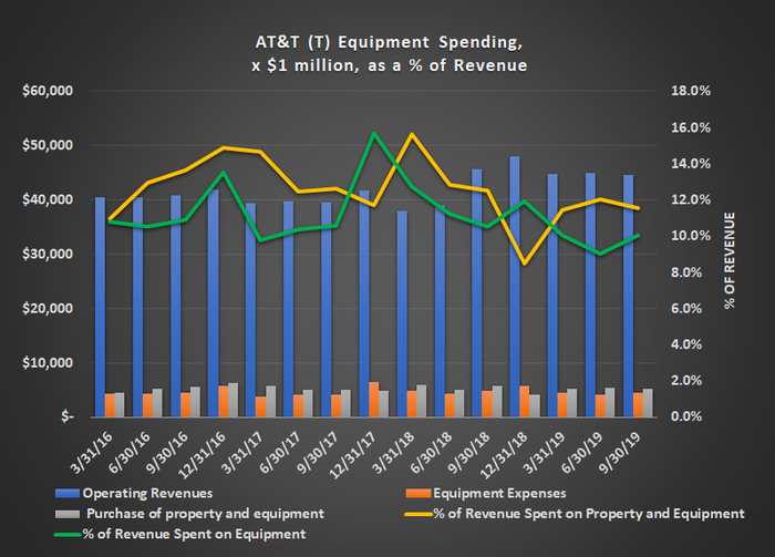 Graphic of AT&T revenue versus capital and equipment spending.