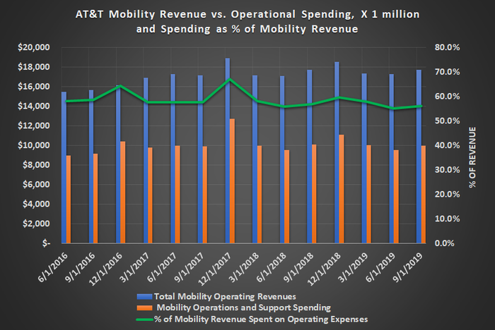 Graphic of AT&T Mobility Revenue and Mobility Operating Expenses.