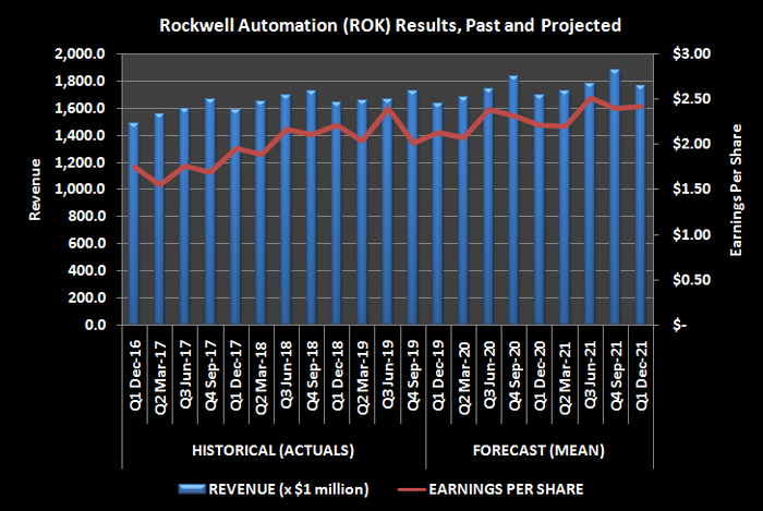 Graphic of Rockell Automation (ROK) Revenue and EPS, past and projected