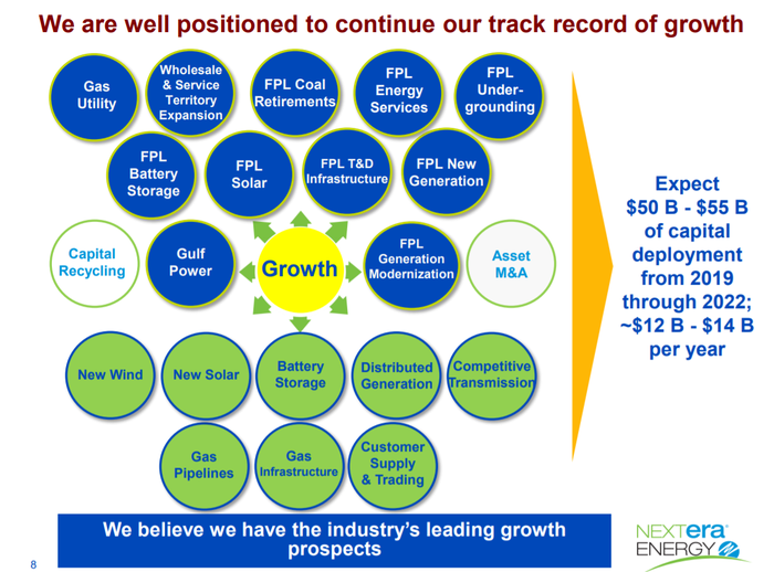A Pictorial Presentation Of Nextera Energy'S Capital Deployment Plan Through 2022.