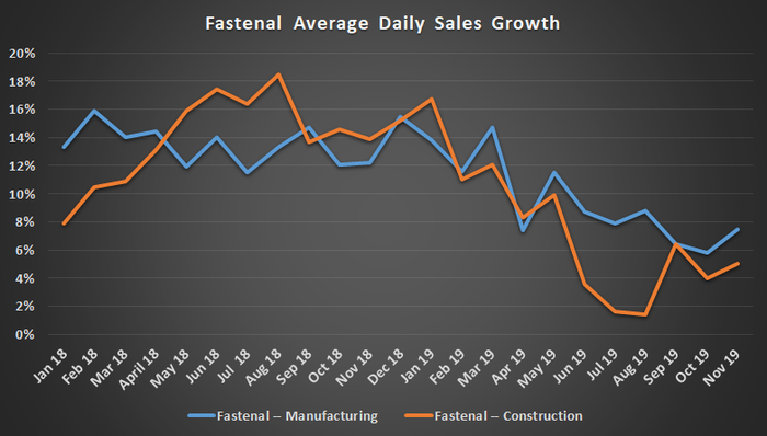 Fastenal's average daily sales growth.