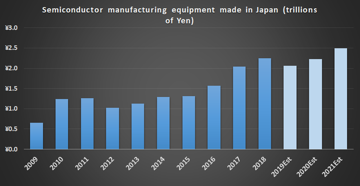 Value of semiconductor manufacturing equipment made in Japan.