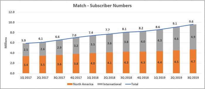 Subscriber Numbers v3