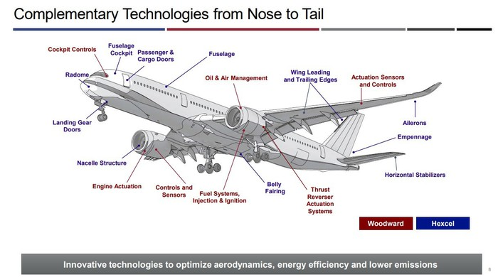 A slide that shows what products each company makes on a commercial aircraft.