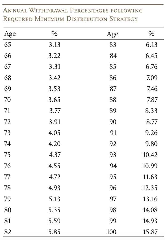 Table from CRR showing a safe withdrawal rate from age 65 to 100