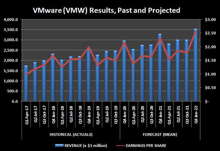 Graphical representation of VMware trailing and projected revene, and per-share earnings.