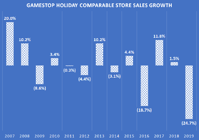 A chart showing GameStop's holiday comparable sales performance over time.