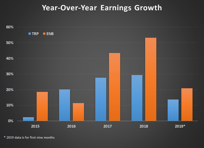 Year Over year earnings growth for ENB and TRP from 2015-2019