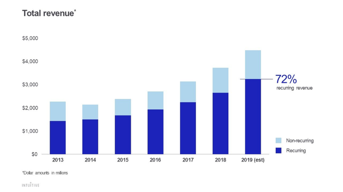Intuitive Surgical total revenue chart