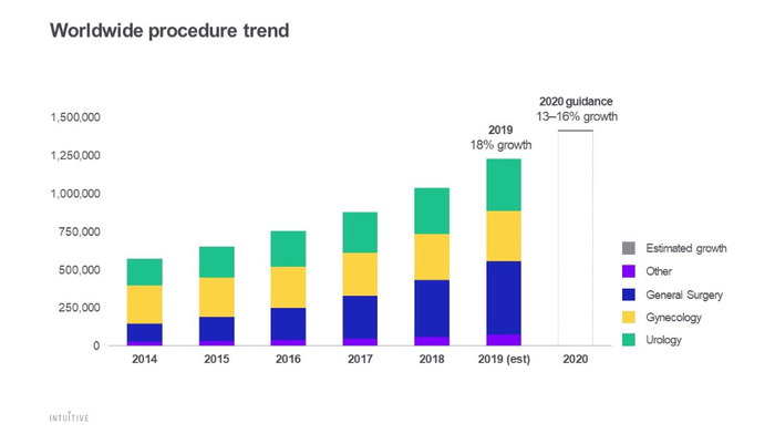 Intuitive Surgical worldwide procedure trends chart